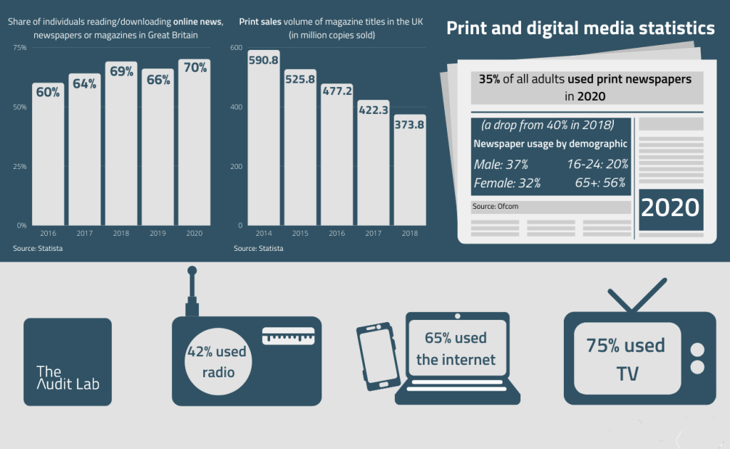 Infographic showing print and digital media statistics of 2020 from The Audit Lab. Described in full detail under the image.